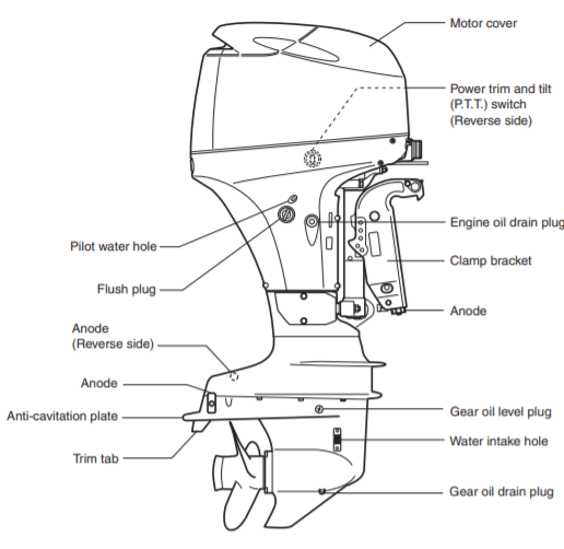 Outboard Manuals for Service & Repair - Guide to Outboard Parts